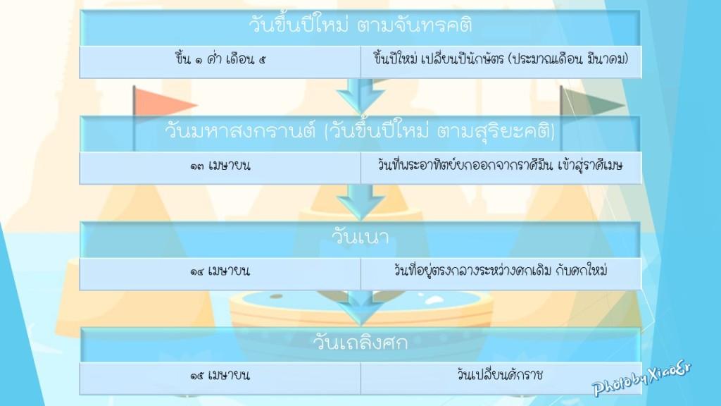 Song Kran, Thai New Year's day